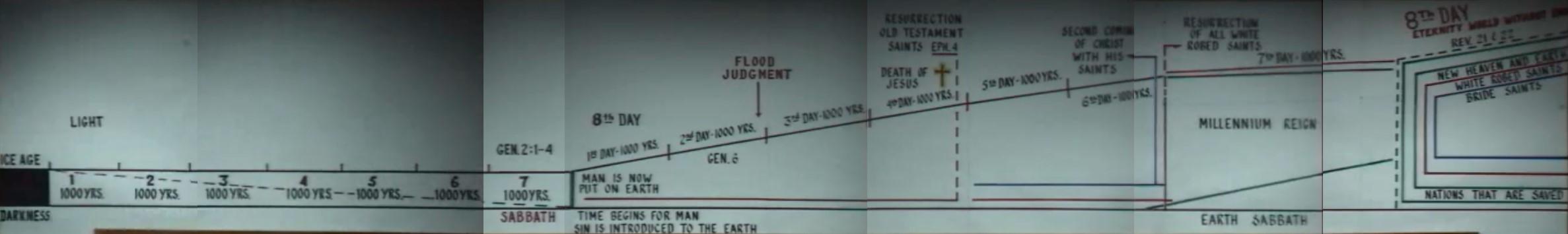 God's Third Creation Chart