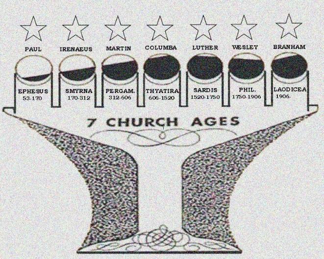 Church Ages Chart