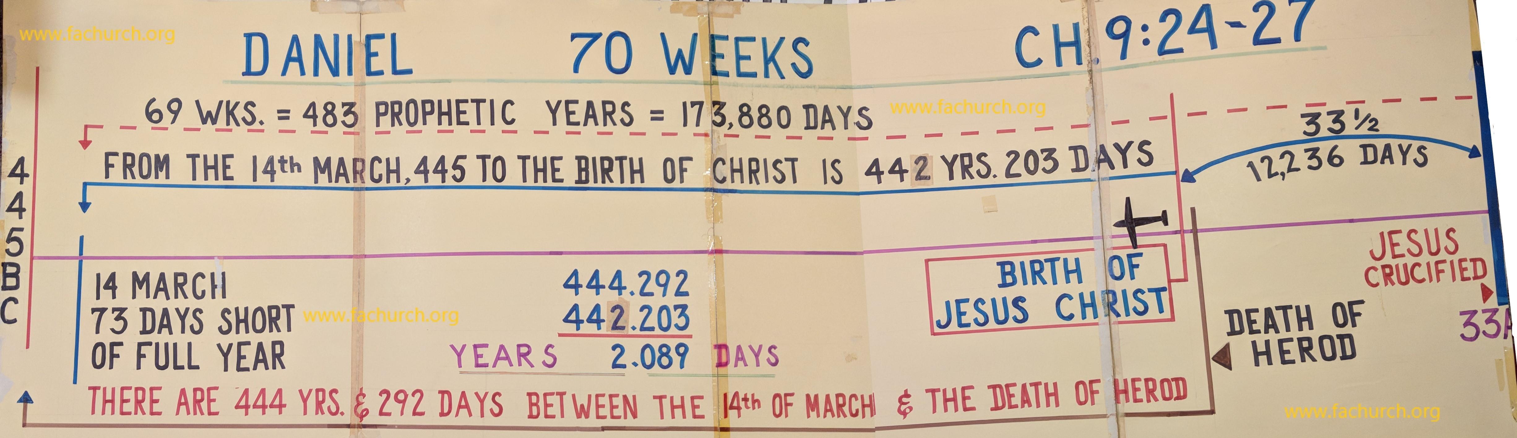 70 Weeks of Daniel Chart – 1993