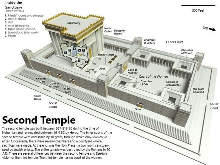Diagram of the Second Temple