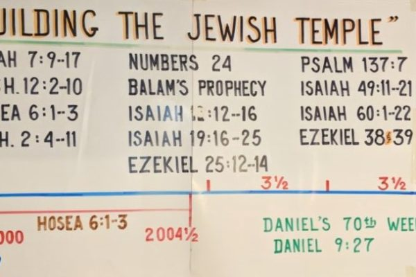 Building The Jewish Temple Chart