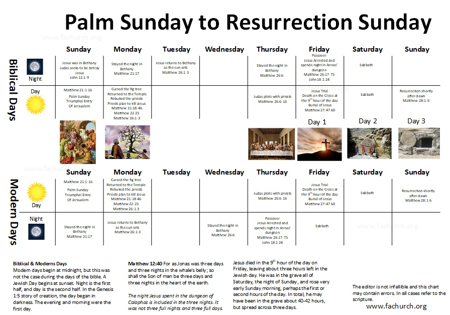 Palm Sunday to Resurrection Sunday